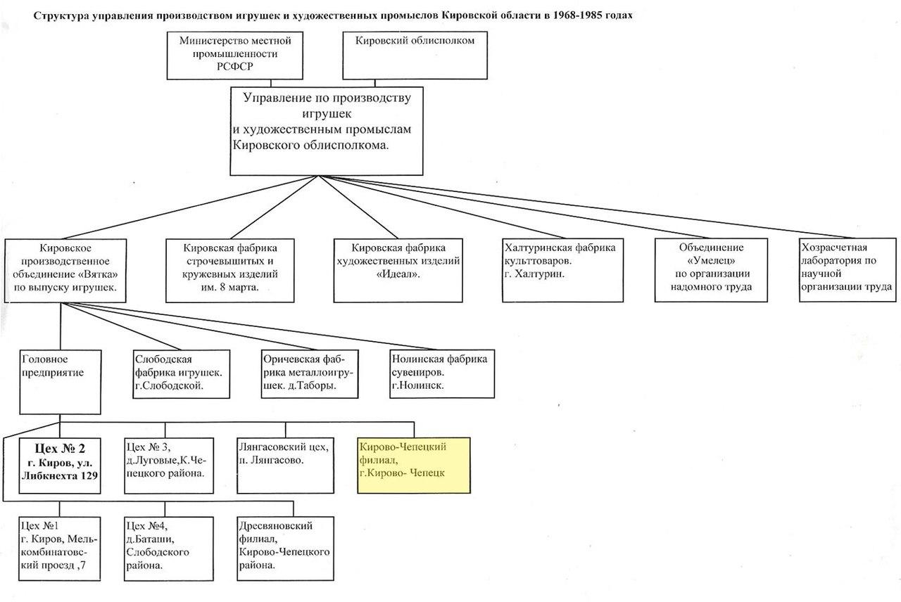Структурная схема цеха по производству