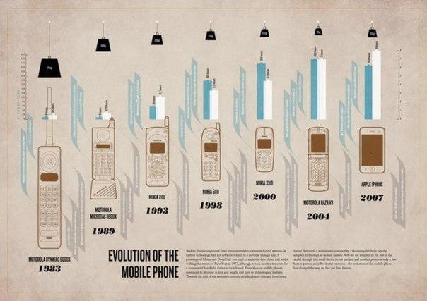Тайны сотового телефона