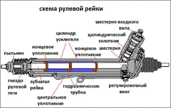 сцепления трактора мтз 80