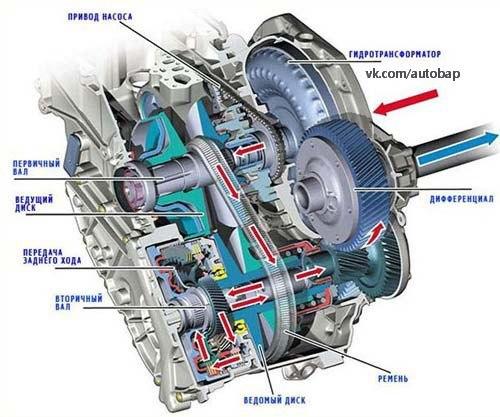 Схема клиноременного вариатора