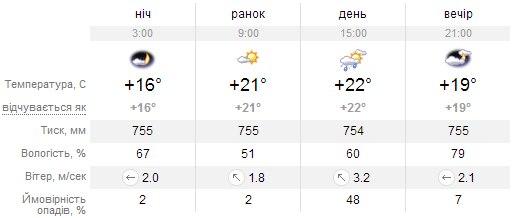 14 травня: Погода в Миргороді