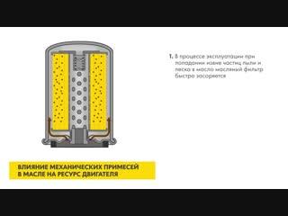 Влияние механических примесей в масле на ресурс двигателя