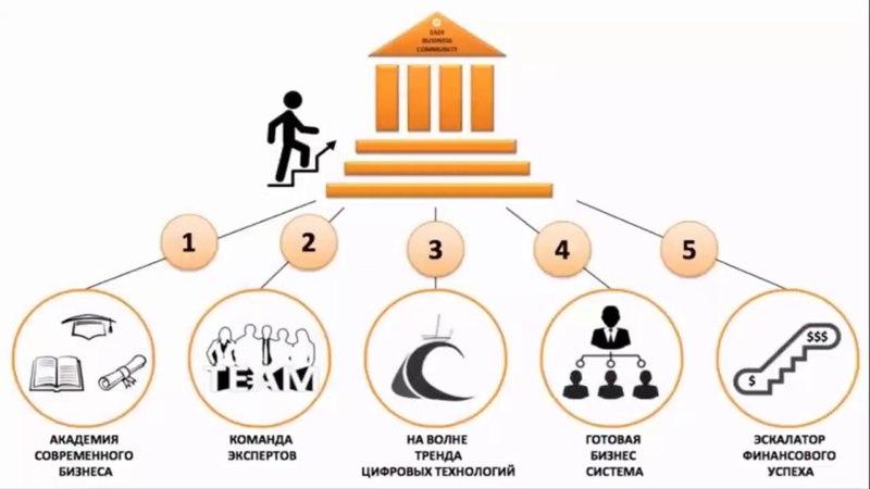 ОСНОВНАЯ ИДЕЯ EASYBIZZI ЗА 8 МИНУТ Easy Business Community » Freewka.com - Смотреть онлайн в хорощем качестве