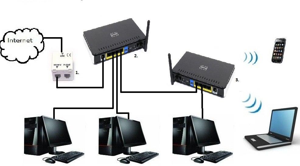 Как сделать интернет с роутера на роутер 456