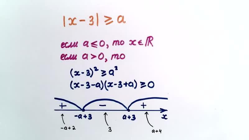 62. Как решать простейшие неравенства с параметром Модули и радикалы