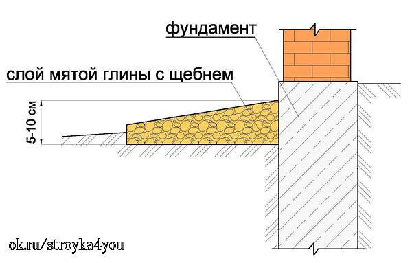Выбор размеров отмостки: ширина, толщина и уклон