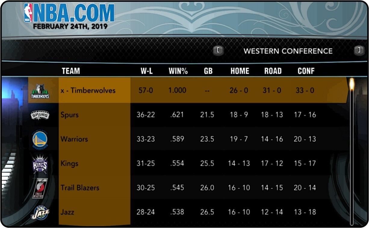 57 игр и ни одного поражения в НБА2К13