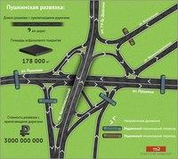 Улица Пушкина г. Томска является магистралью общегородского значения и расположена в.