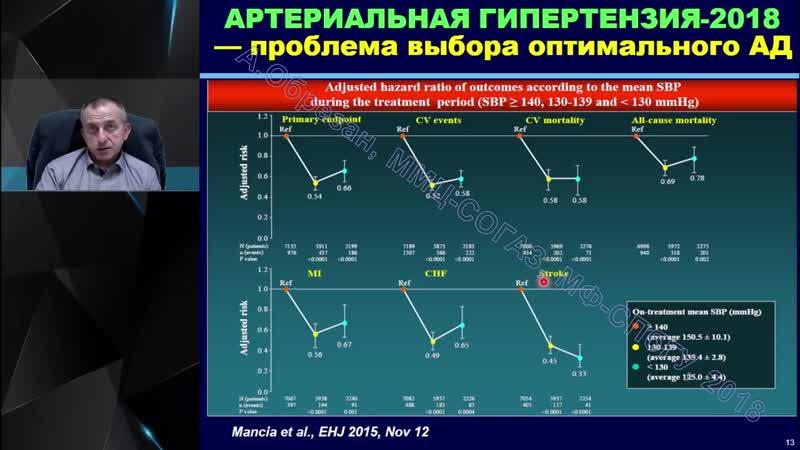 Профессор Обрезан А Г Резистентная артериальная гипертензия как диагностироват