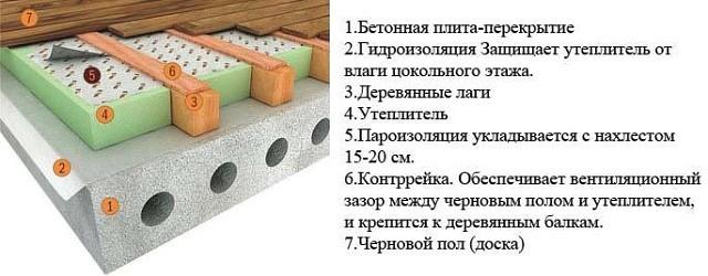 Методы утепления бетонного пола