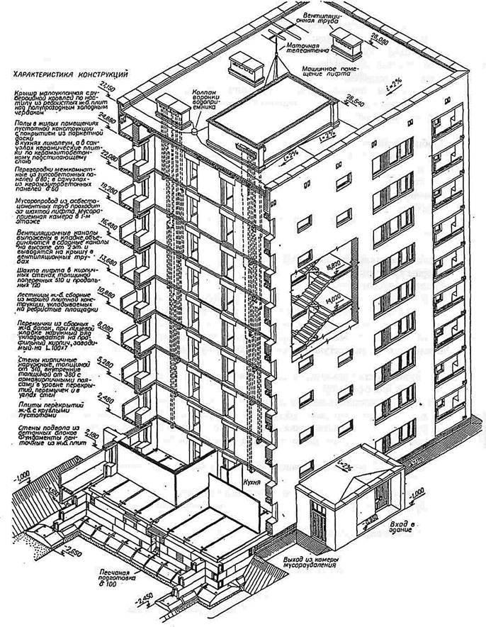 Каркасные здания