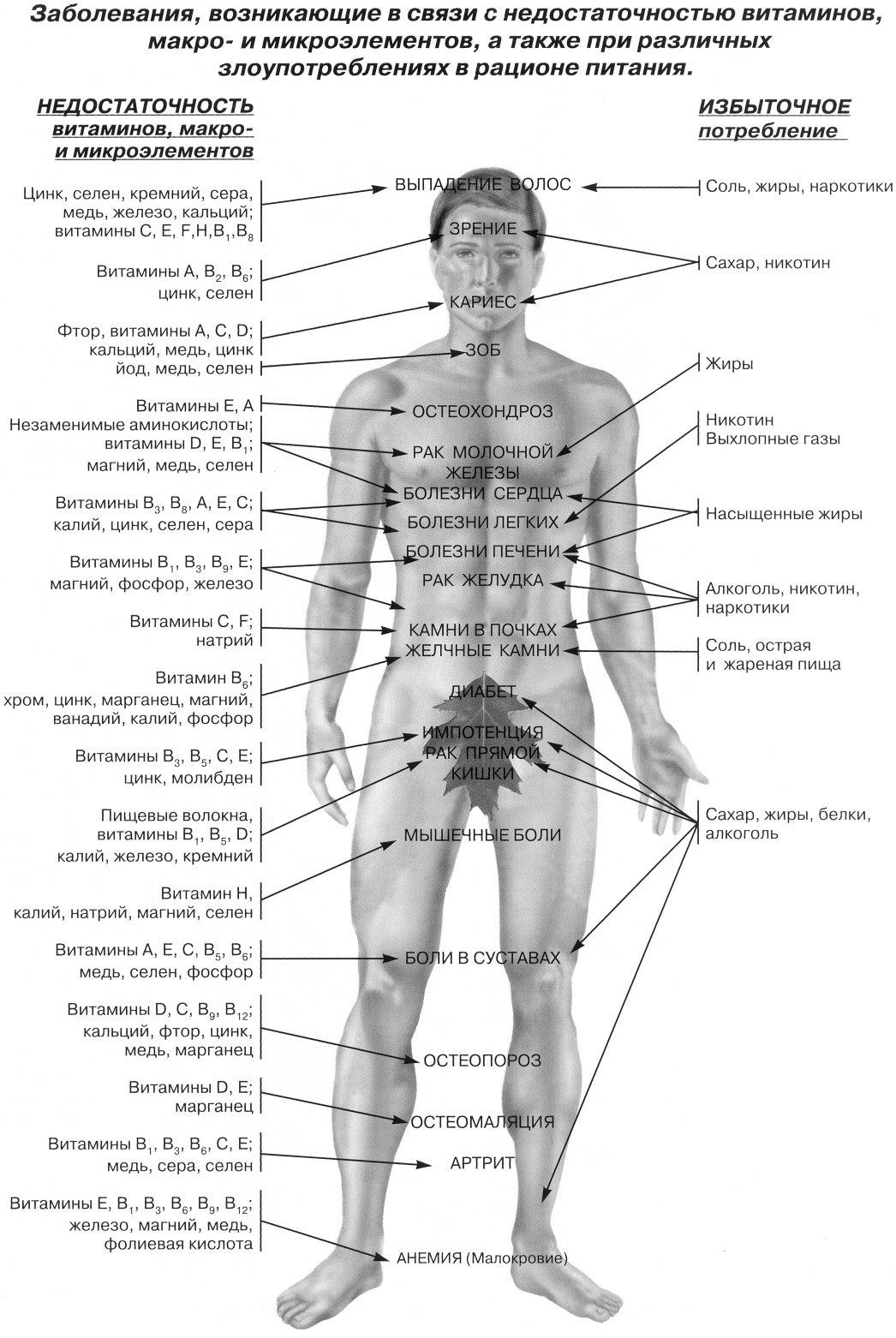 Заболевания, возникающие в связи с недостатком витаминов