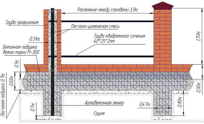 Строим фундамент для забора с кирпичными столбами