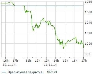 """""""Украинская биржа"""" закрылась обвалом индекса UX на 7,55%"""