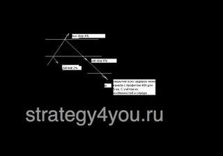 Лучшая стратегия форекс 2012 года
