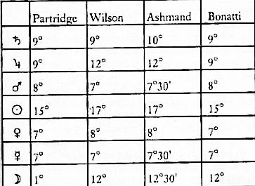 Все про астрологические аспекты и орбисы планет