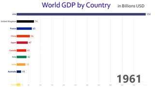 Top 10 Countries with the Most GDP from 1960 to 2017