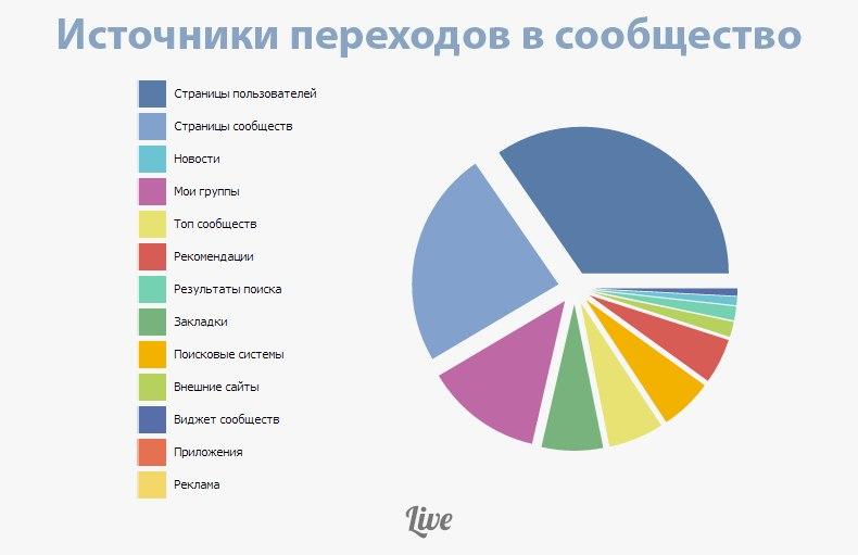 статистика переходів