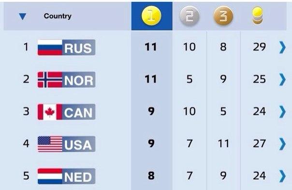 Ура!! #СборнаяРоссии лидер в медальном зачете! Молодцы! Гордимся! #болеемзанаших #Sochi2014