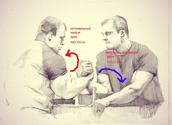 Denis Cyplenkov (140 - 150 kg) vs. Devon Larratt (110 - 115 kg) │Image Source: Teoretik Teoretik-Armrestlinga