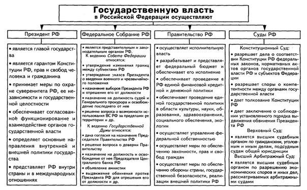 В РФ действует разделение властей.  Выделяют три ветви власти: Законодательная, Исполнительная и Судебная.