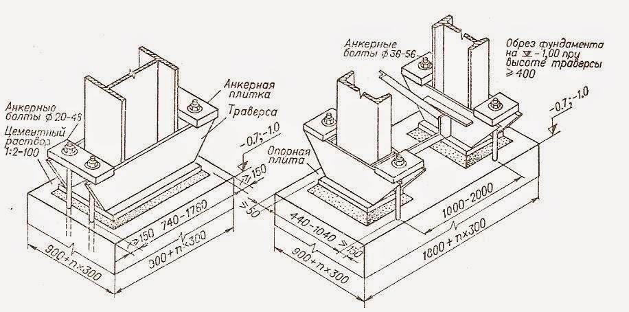 Конструкция фундаментов промышленных зданий