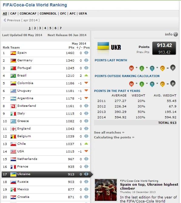 Рейтинг ФИФА. Украина сохраняет позиции - изображение 1