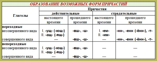 См. в таблицу и подставляй