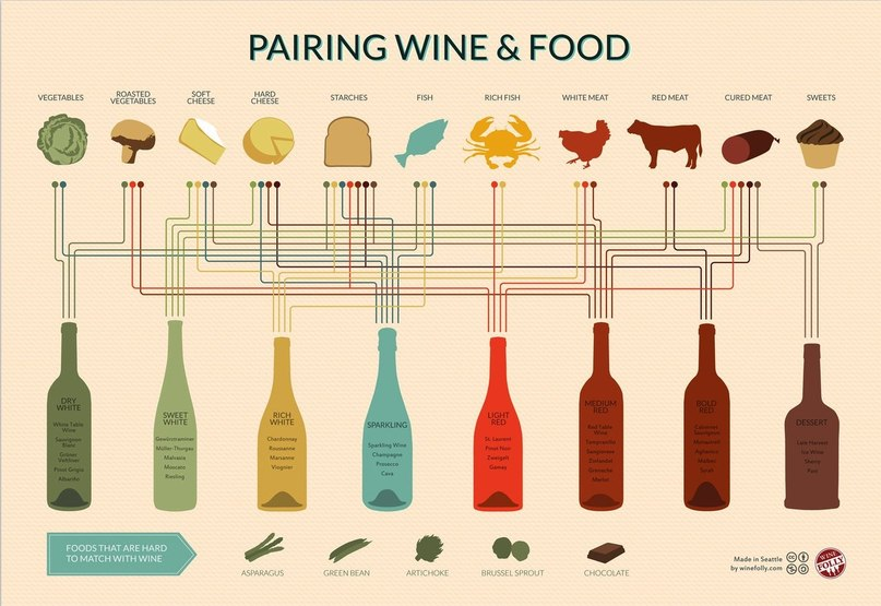 Алкоголь в кулинарии