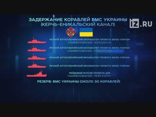 Технические характеристики кораблей ВМС Украины и погранслужбы России