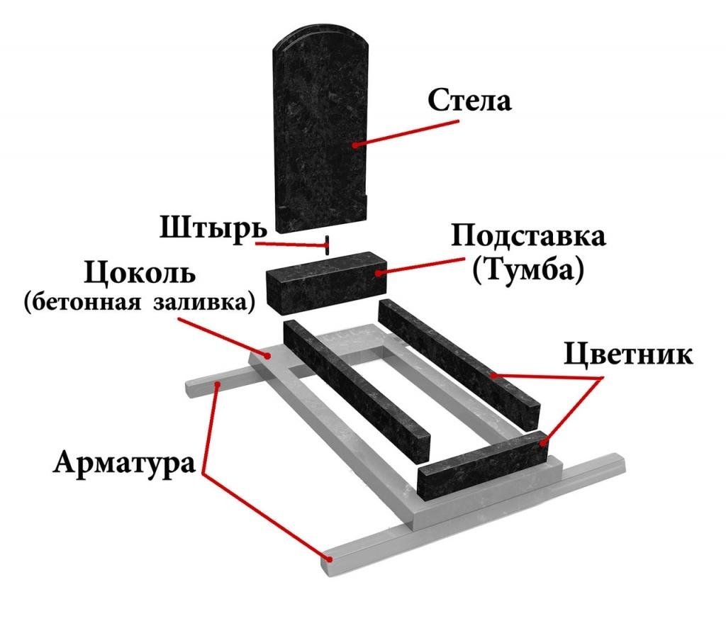 Этапы установки надгробного памятника