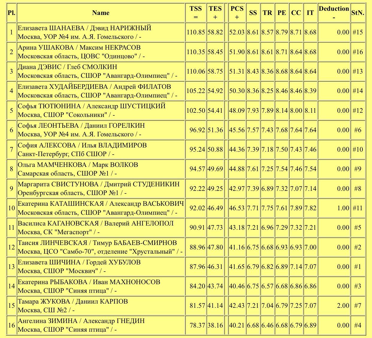 Российские соревнования сезона 2019-2020 (общая)  - Страница 9 6DjEmuifq_M