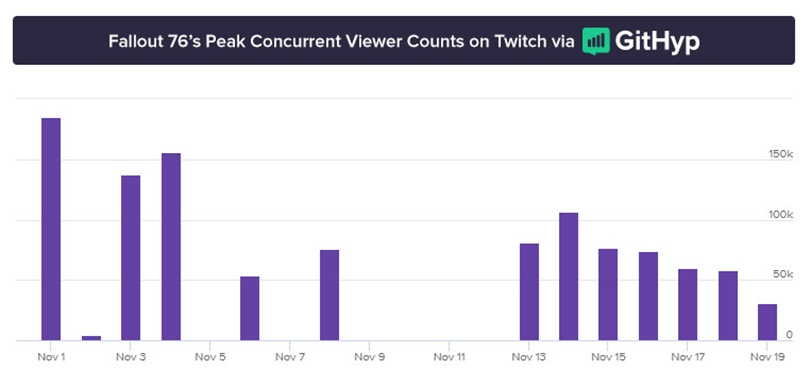 Сайт GitHyb опубликовал статистику трансляций в сервисе Twitch.
