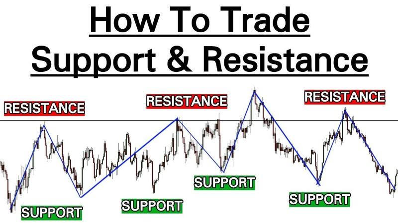 3 PROFITABLE Support Resistance STRATEGIES (Advanced Video...)
