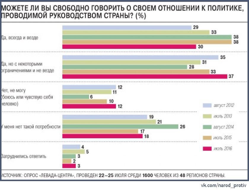 ЛЕВАДА-ЦЕНТР: 78% РОССИЯН СЧИТАЮТ ЧТО ЧИНОВНИКИ ЛГУТ ИЛИ СКРЫВАЮТ ПРАВДУ