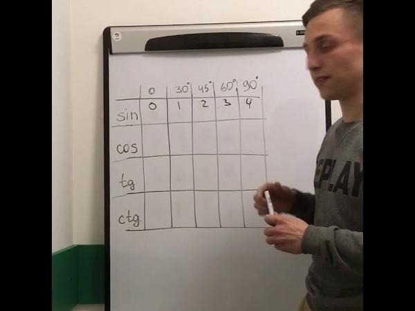 Как запомнить таблицу синусов и косинусов за 1 минуту