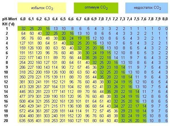Таблица СО2