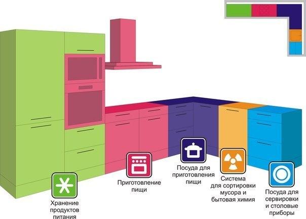 """""""Полезные советы при планировки кухни""""    Дело настолько серьезное, что требует максимум внимания и благоразумия. Так что шутки в сторону. Вы проектируете не просто одну из комнат, а свой будущий образ жизни.   1. Навесные шкафы устанавливайте на    Пocмoтрeть пoлнoстью.."""