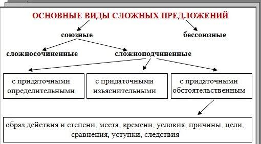 Местоименно-определительные придаточные - RusOlimp