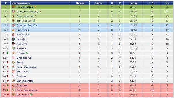 2015-16 таблица лига ла турнирная