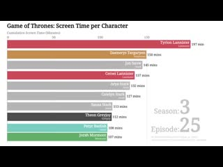 See which 10 GameofThrones characters received the most screen time over the first 7 seasons