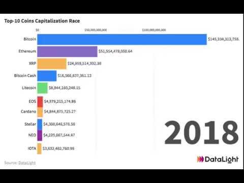 Top-10 Coins Capitalization Race