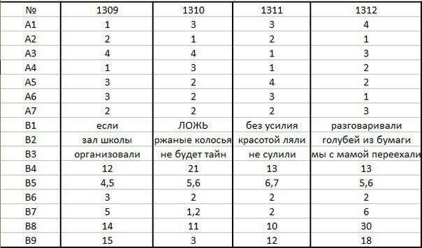 тест по русскому языку гиа 9 класс с ответами:
