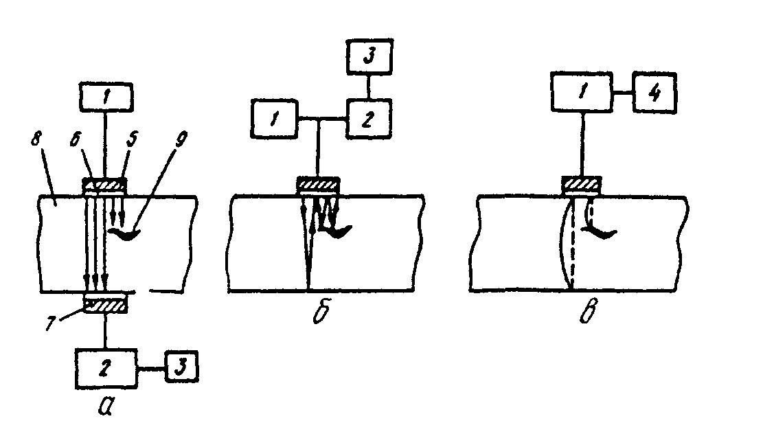 Схемы ультразвукового контроля