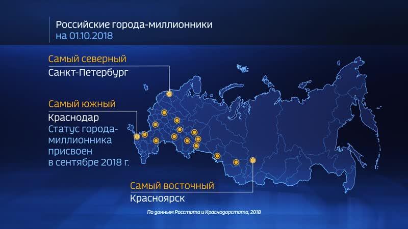 Как растут города-миллионники? Россия в цифрах.