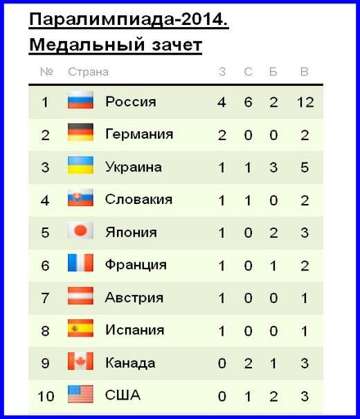 Зимние Олимпийские игры в Сочи 2014