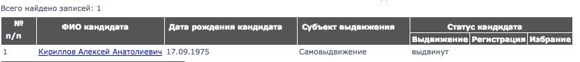 """Ахтубинские перевёртыши: Победитель праймериз """"ЕР"""" отказался от партии"""
