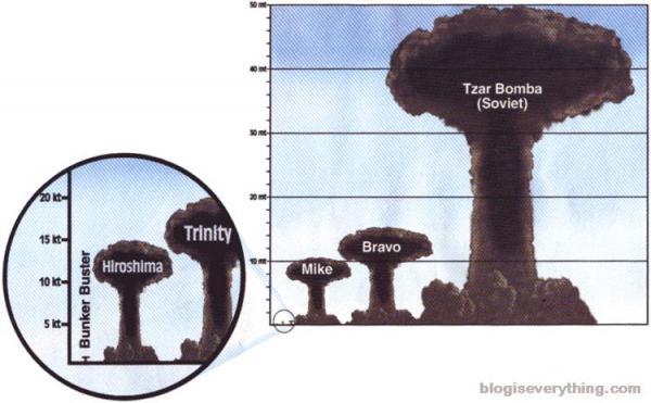 Царь-бомба. Апокалипсис по-советски