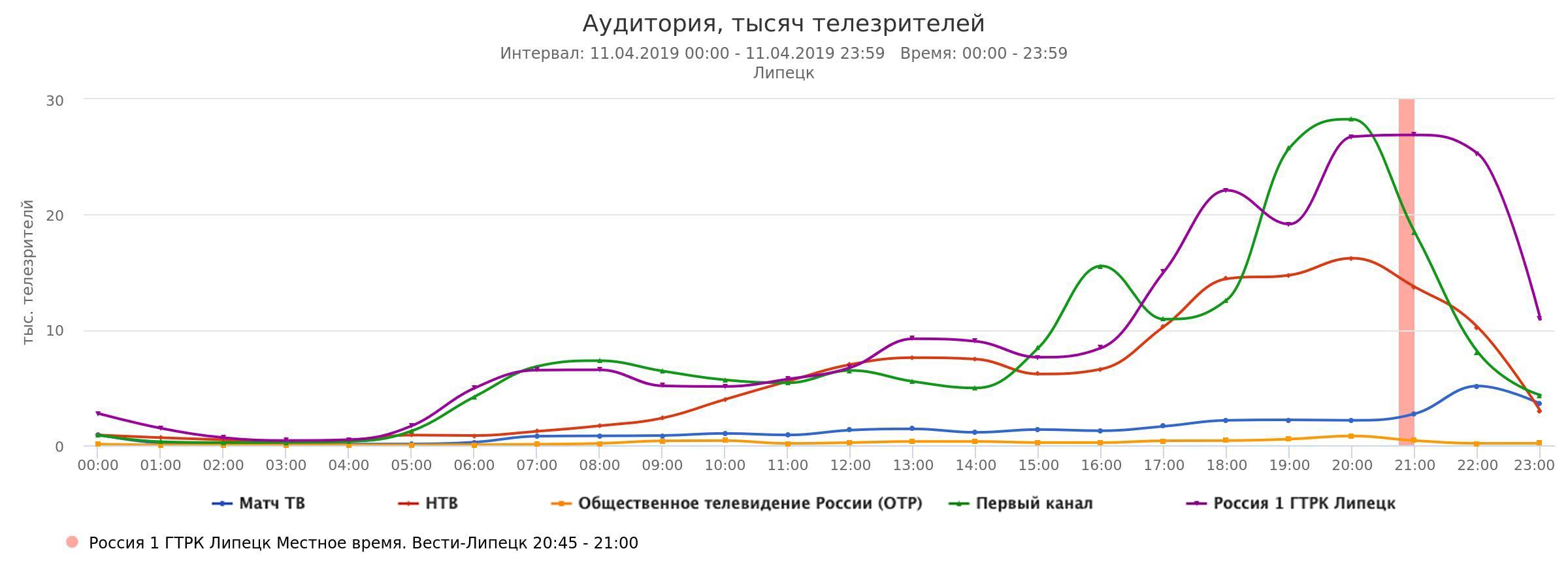 «Россия 1» снова лидер телепроката в Липецкой области — Изображение 3