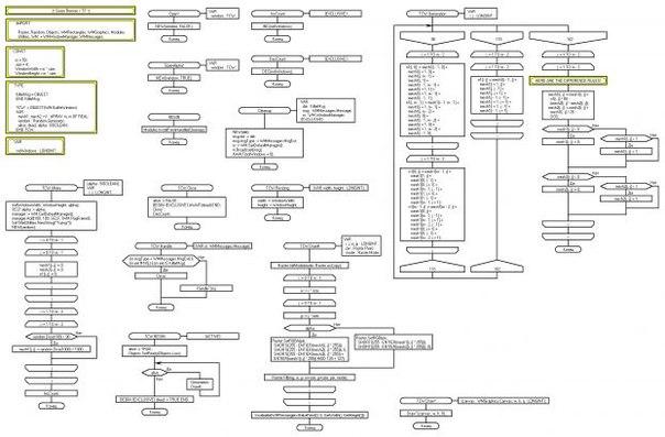 DRAKON | Алгоритмический Язык